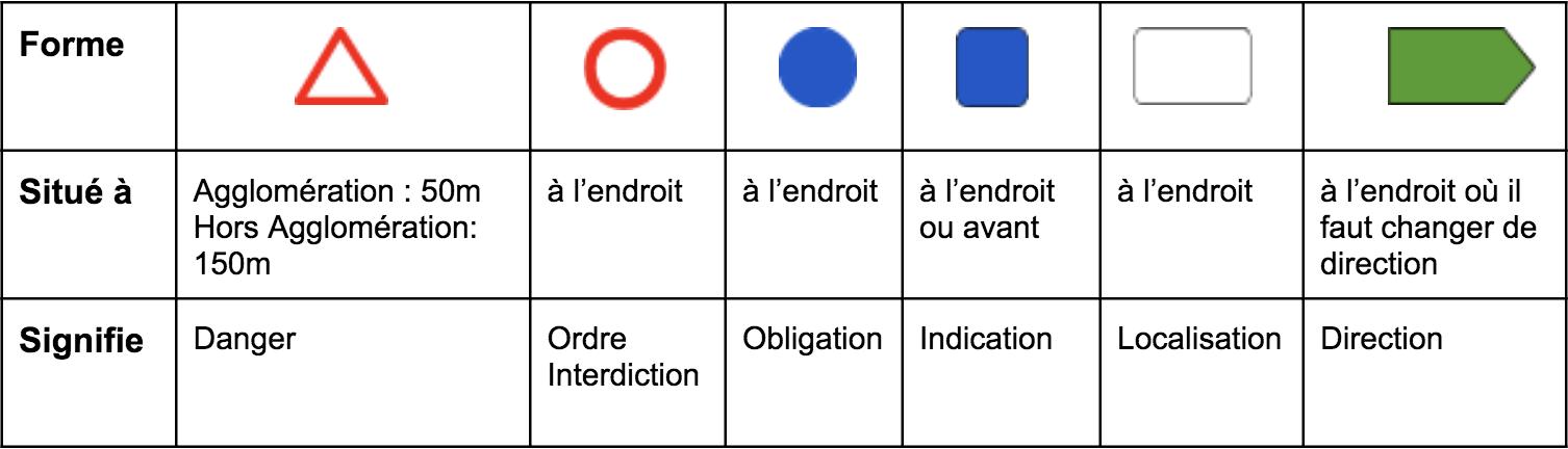tableau récapitulatif signification des formes de panneaux