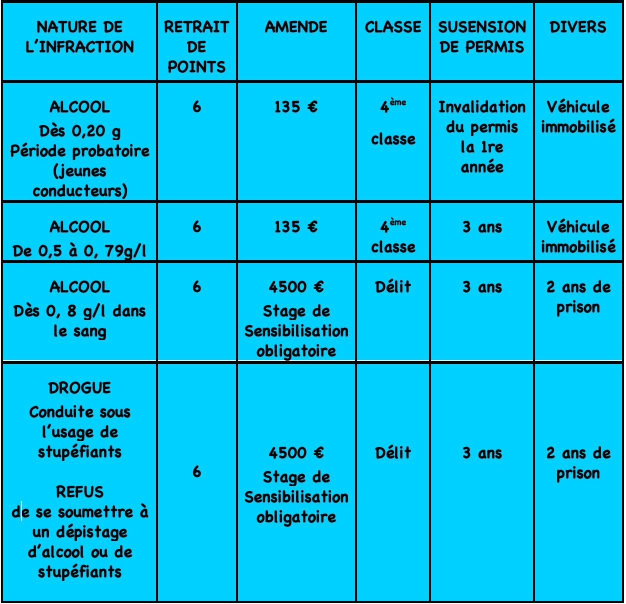 Tableau-Sanctions-alcool-drogue-CodedelaRoute.IO-1